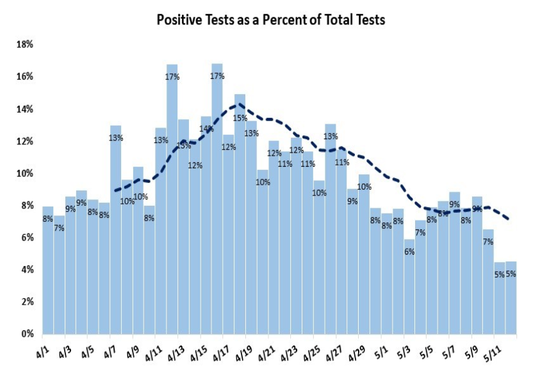 The North Carolina Department of Health and Human Services has identified the percentage of positive COVID-19 tests as a key metric that will guide the state's reopening.