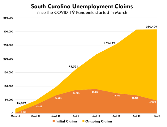 The South Carolina Department of Employment and Workforce pays workers covered by the state's unemployment insurance program when they file jobless claims. Those claims have soared since the pandemic prompted closures in mid-March, though new claims have slowed in recent weeks. Source: U.S. Department of Labor.