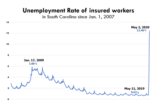 The jobless rate of workers covered by South Carolina's unemployment insurance program hit a 32-year low last year at 0.62%. It hit a 33-year high last week at 12.48% causing some concerns in Columbia about the fund's solvency. The worst week for unemployment claims before the COVID-19 pandemic was in January 2009, during the country's 18-month Great Recession. Source: U.S. Department of Labor