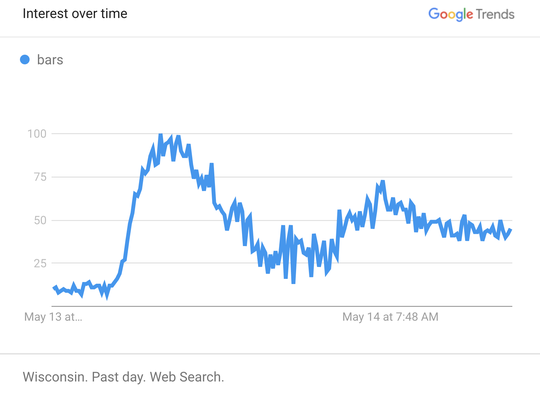 Wisconsin search data shows a spike in searches for bars immediately after the Supreme Court overturned Gov. Tony Evers' stay-home order around 5 p.m. on May 13, 2020.