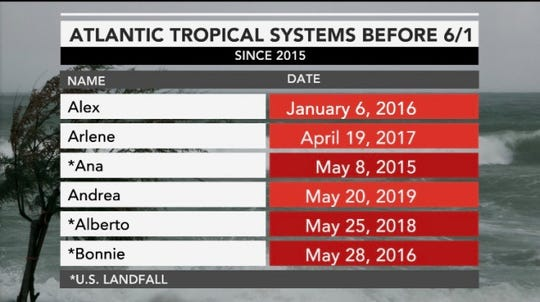 Atlantic tropical systems before June 1 since 2015.