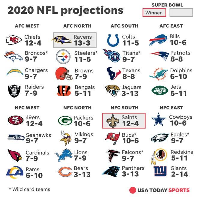 2020 Nfl Record Predictions Super Bowl Bid For Tom Brady Drew Brees