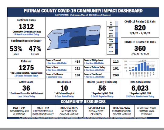 The town-by-town numbers for Putnam County COVID-19 cases for May 14, 2020.