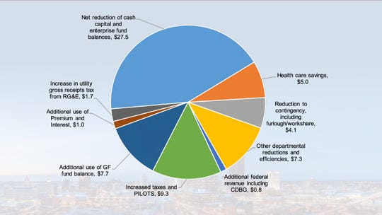 Mayor Lovely Warren's 2020-21 budget proposal closed a ballooning $64 million gap.