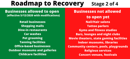 Shasta County's Roadmap to Recovery shows which businesses are allowed to open now and the ones that have to wait.