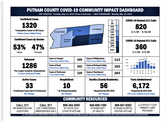 Putnam County coronavirus statistics for May 15, 2020