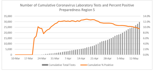 The percentage of positive tests has been decreasing as the number of test increases in Michigan's Region 5, where Calhoun County is located.