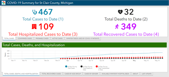 St. Clair County released a COVID-19 data dashboard earlier this month. Pictured is the dashboard as of Monday, May 18, 2020, which has since been updated.