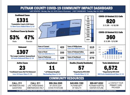 A snapshot of coronavirus data in Putnam County from Monday, May 18, 2020.