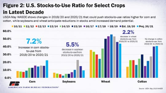 U.S. stocks-to-use ratios over the past decade for corn, soybeans, wheat and cotton, including the 2020/2021 projections.