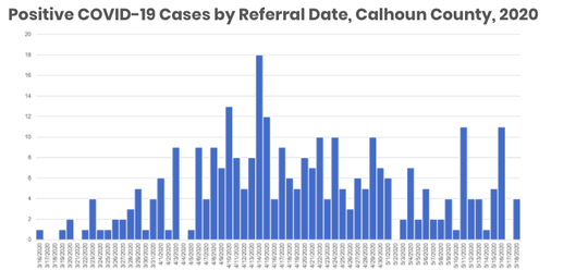 Positive COVID-19 cases in Calhoun County by when Public Health was notified through the Michigan Disease Surveillance System