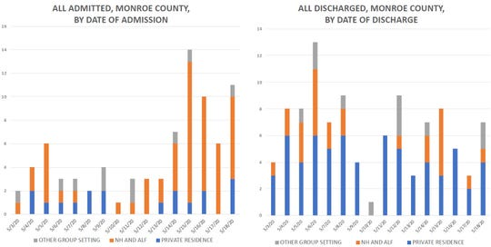 """Nursing home residents are accounting for a larger share of Monroe County hospital admissions. However, it is unclear if these are newly admitted, or people who test positive while already in the hospital being treated for something else. The date of the """"admission"""" also is imprecise as it is dependent on tests being returned from one of the several labs processing samples."""