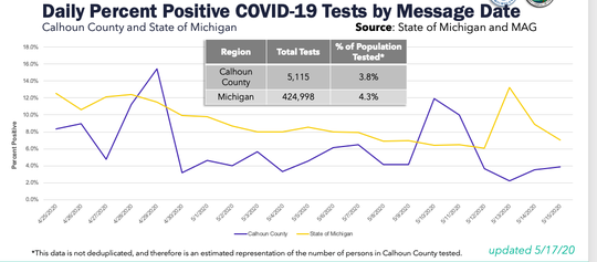 The daily percent positive COVID-19 tests by the date results were recieved for Michigan and Calhoun County. As of May 15, the pecentage of positive tests for Calhoun was at 4%.