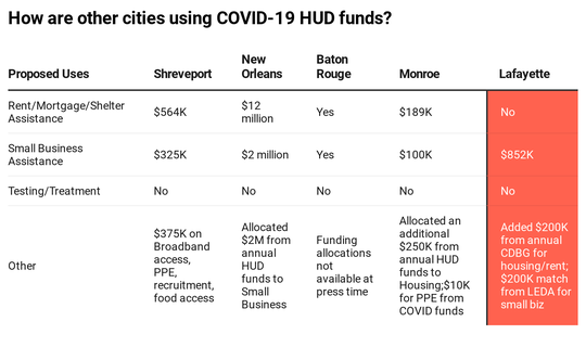 How other cities are using Covid-19 HUD funds   Courtesy - The Current LA.