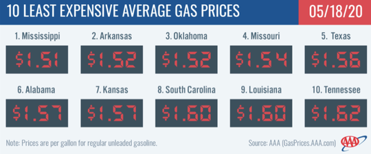 Gas prices expected to be lowest in two years countrywide for Memorial Day weekend