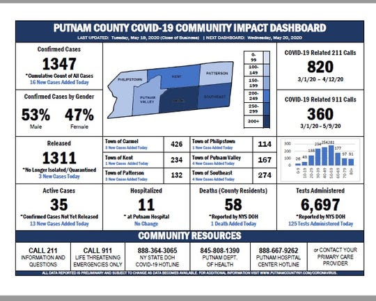 Here is the breakdown of coronavirus cases in Putnam County as of May 19, 2020.