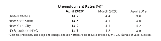 Unemployment rates for New York and nation in April 2020.