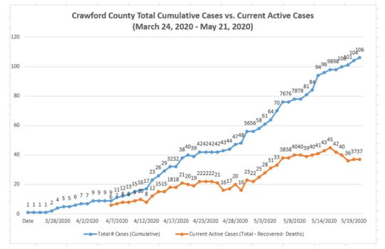 Graphic provided by Crawford County Public Health shows the cumulative number of COVID-19 cases in the county versus total active cases.