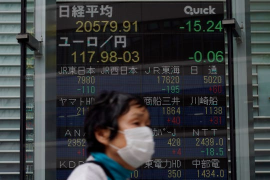 A masked woman walks past an electronic stock board showing Japan's Nikkei 225 index at a securities firm in Tokyo Thursday, May 21, 2020.