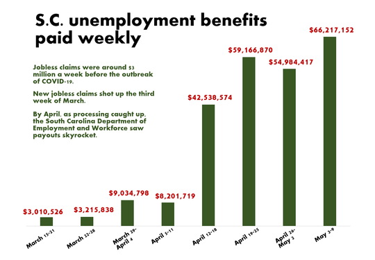 Source: South Carolina Department of Employment and Workforce; U.S. Treasury Department