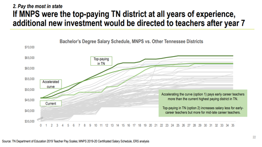 The ERS Group study reports different pay scale curves for Nashville schools if officials want to accelerate pay for early-career teachers and have all teachers the best paid in Tennessee.