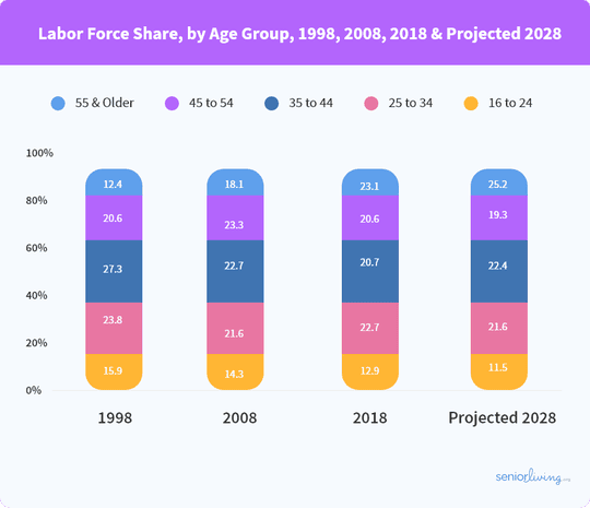 The share of older adults who remain in the workforce is expected to increase in coming years.