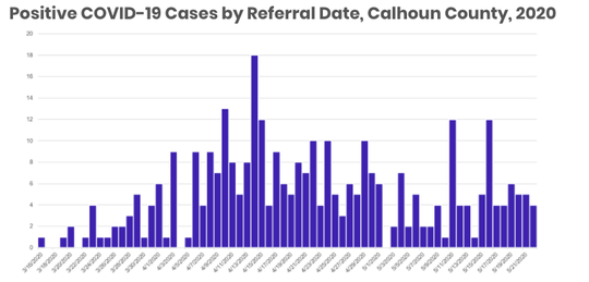 Positive COVID-19 cases by when Public Health was notified through the Michigan Disease Surveillance System. Sometimes notification, known as the referral date, occurs before the test result comes back.