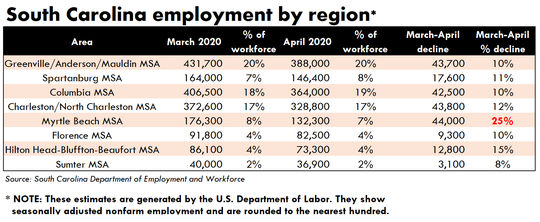 With a heavy tourism industry, the biggest job losses regionally were in Myrtle Beach between March and April 2020. About a quarter of jobs there disappeared compared to losses of 10 to 12% in most of the rest of South Carolina.