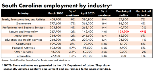 The biggest job losses between March and April 2020 were in leisure and hospitality, where nearly half of all workers lost their jobs. The industry comprised 12% of the state's jobs in March. that fell to about 7% in April.