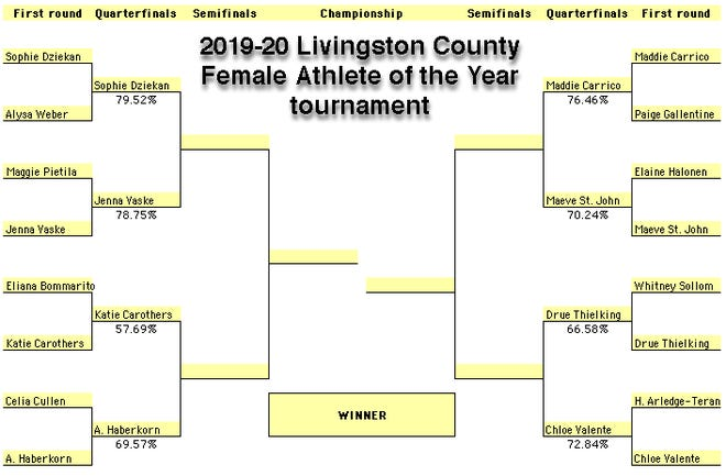 The bracket for the 2019-20 Livingston County Female Athlete of the Year tournament.