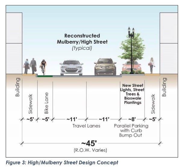 A sample rendering of the plan the city is proposing for a rework on Mulberry and High Street in downtown Muncie.