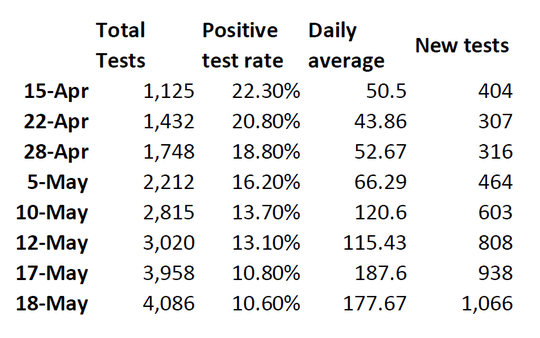 St. Clair County COVID-19 data shows how many total tests, the positive test rate, daily average of tests, and new tests completed between updates between April 15, 2020, and May 18, 2020. The county credits data tracking to Anthony Lai, informatics coordinator