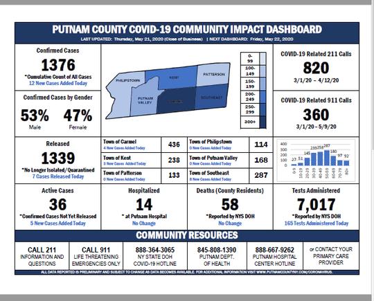 Putnam County Coronavirus numbers as of May 21, 2020