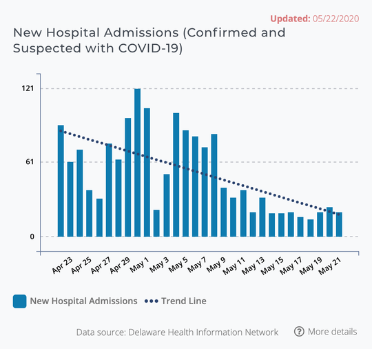A 30-day bar graph shows new hospitalizations trending down over the last two weeks.