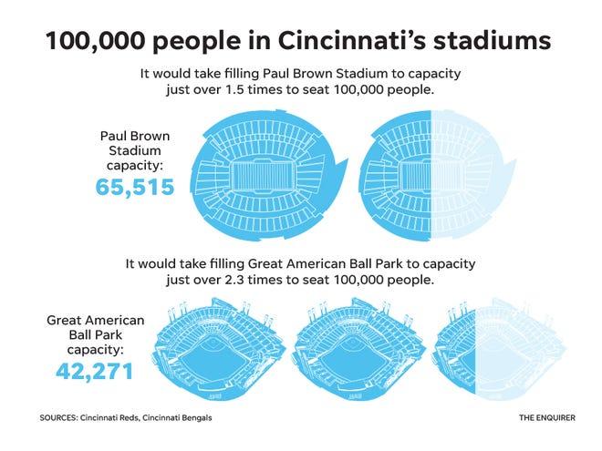 100,000 people in Cincinnati's stadiums