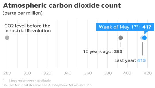 Atmospheric carbon dioxide concentrations continue to rise, regardless of the coronavirus pandemic.