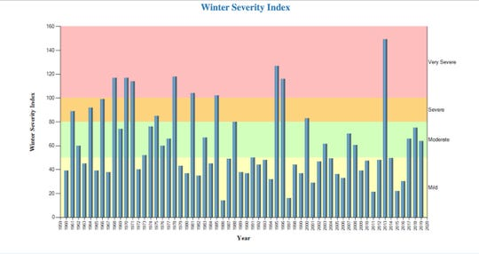 A bar graph of average winter severity index values obtained at northern Wisconsin sites from winter of 1960-61 through 2019-20.