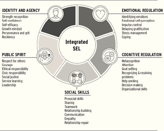 The five categories of integrated Social Emotional Learning.