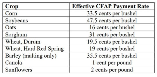 This table lists final effective prices per bushel for major Wisconsin crops, plus some crops that may have a few acres in Wisconsin.