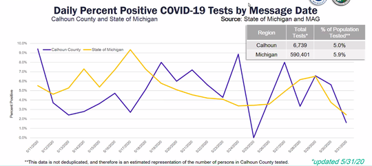Daily percent positve COVID-19 tests in Calhoun County as of May 31.
