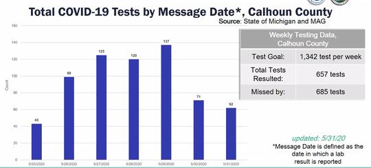 Calhoun County administered 657 COVID-19 tests between May 25 and May 31.