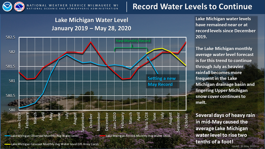 Lake Michigan water levels have broken monthly records every month this year. Credit: National Weather Service