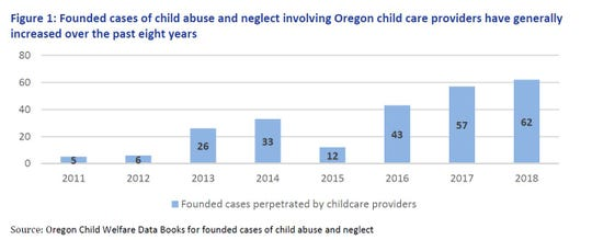 The number of founded cases of abuse and neglect  in Oregon involving child care providers are on the rise.