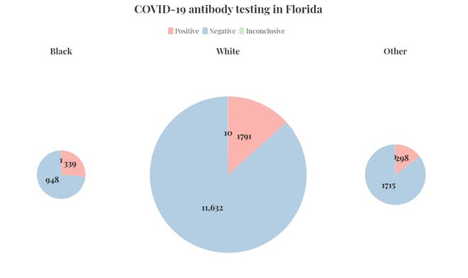 Black people test positive for COVID-19 antibodies at twice the rate of white people. (Graphit by Jim Waymer)