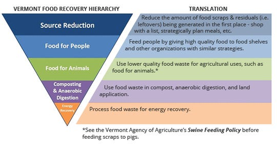 """Food """"recovered,"""" not wasted: A hierarchy of ways to most responsibly manage excess food places careful shopping at the top of the list, followed diverting surplus to people, to animals — and finally, composting and energy conversion."""