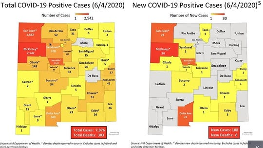Heat maps presented on June 5, 2020, show county data on aggregate totals and new cases of COVID-19 in New Mexico, with the northwestern counties of McKinley and San Juan remaining the state's major area of infection.