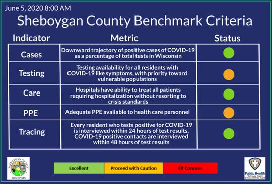 Sheboygan County entered phase two of the Safe Restart Plan on June 5, 2020.
