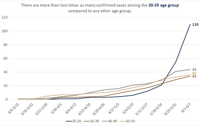 Since the safer-at-home order was overturned in Wisconsin, Winnebago County has seen a large jump in confirmed COVID-19 cases in those between the ages of 20 and 29.