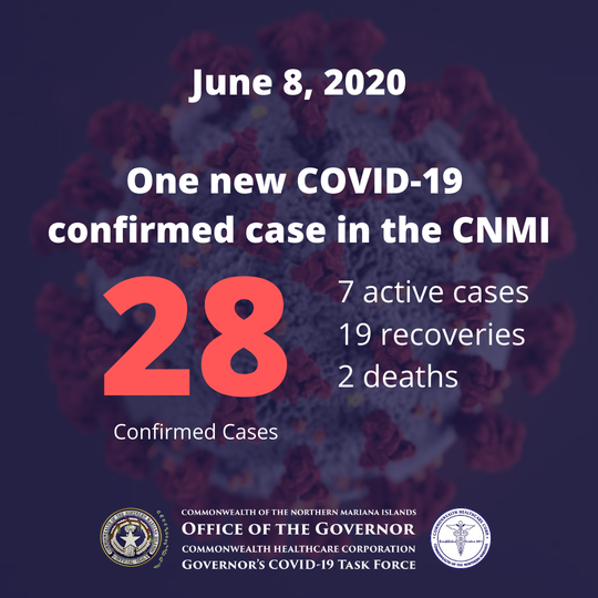 As of June 8, 2020 the CNMI had 28 confirmed cases of COVID-19.