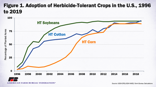 Within the last decade, the percent of herbicide-resistant cotton and corn acreage has plateaued at more than 90%.